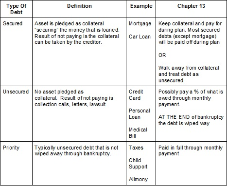 A table showing types of debt in Chapter 13 bankruptcy